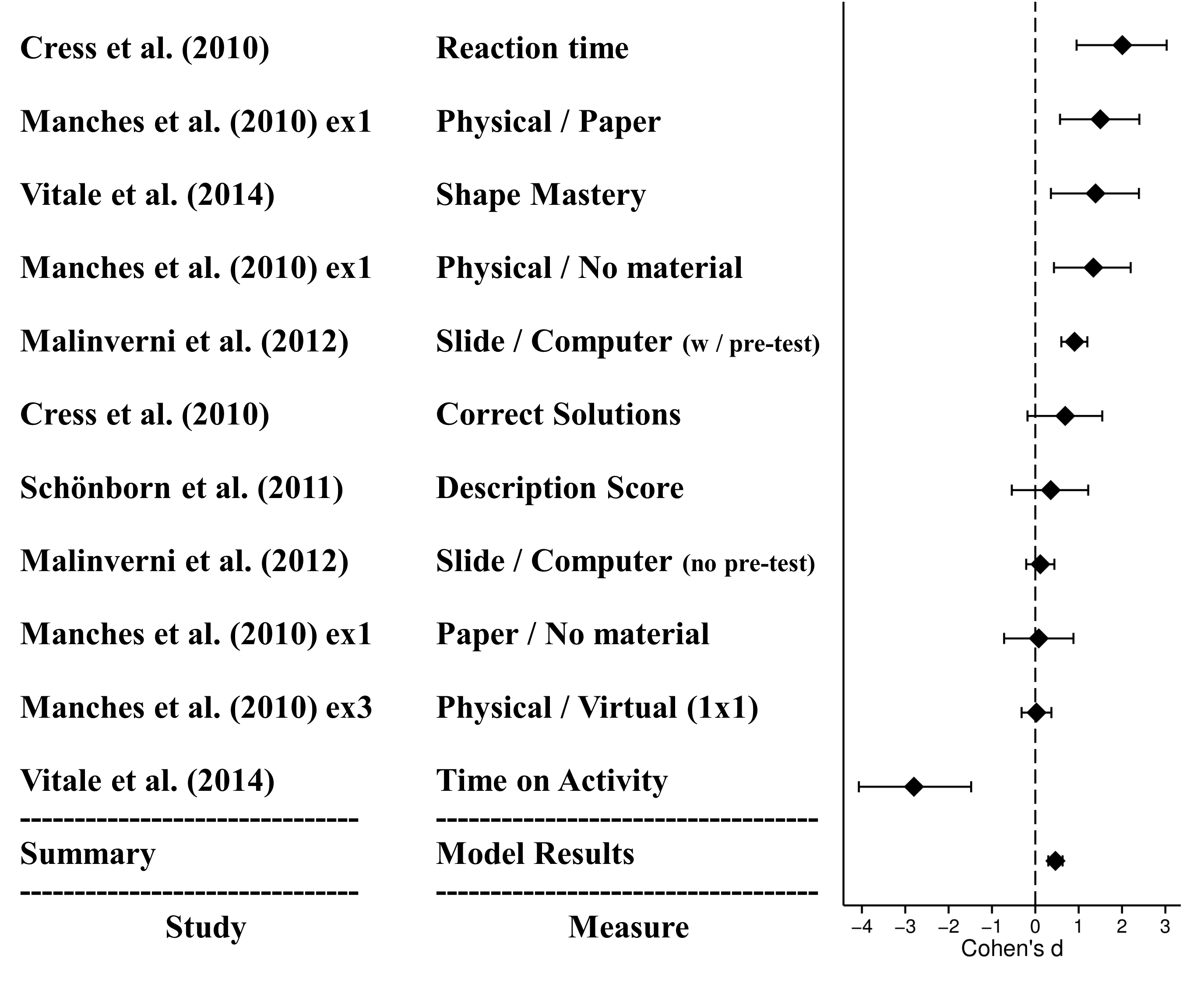 Embodied Cognition Forest Plot