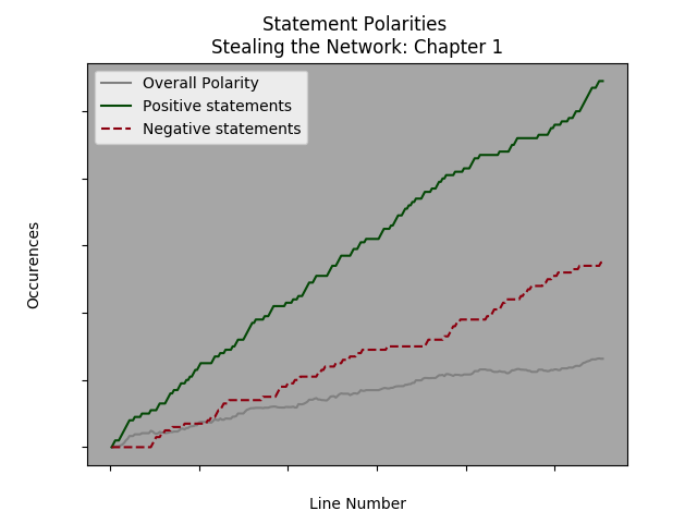 Relative positive and negative polarity statements by line